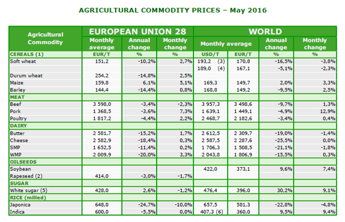 commodities dashboard